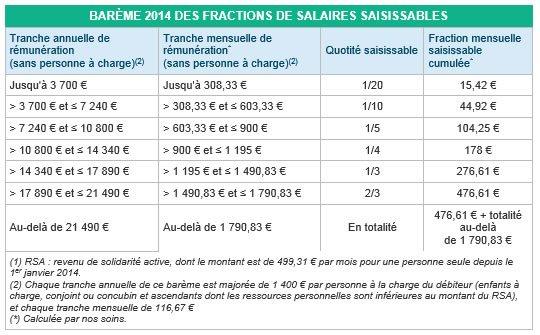 Saisie rémunérations du nouveau barème 2014
