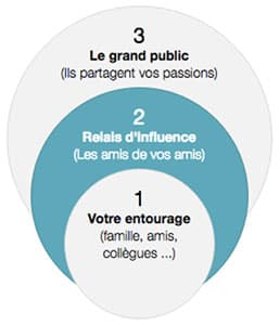 don financement participatif